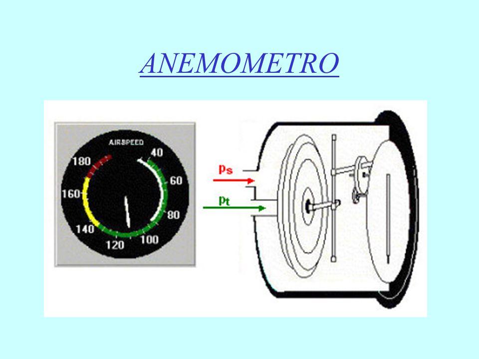 Vso = Velocità di stallo con flap Vmc = Velocità minima di controllo a terra Vs1 = Velocità di stallo senza flap Vyse = Velocità di salita rapida con un motore in avaria Vfe = Velocità massima con flap estesi Vno = Velocità massima oltre alla quale non si possono portare i comandi a fondo corsa Vne = Velocità massima da non superare