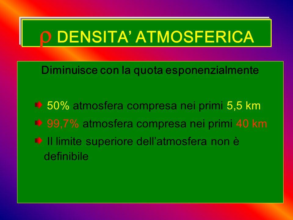 DENSITA ATMOSFERICA Diminuisce con la quota esponenzialmente 50% atmosfera compresa nei primi 5,5 km 99,7% atmosfera compresa nei primi 40 km Il limit
