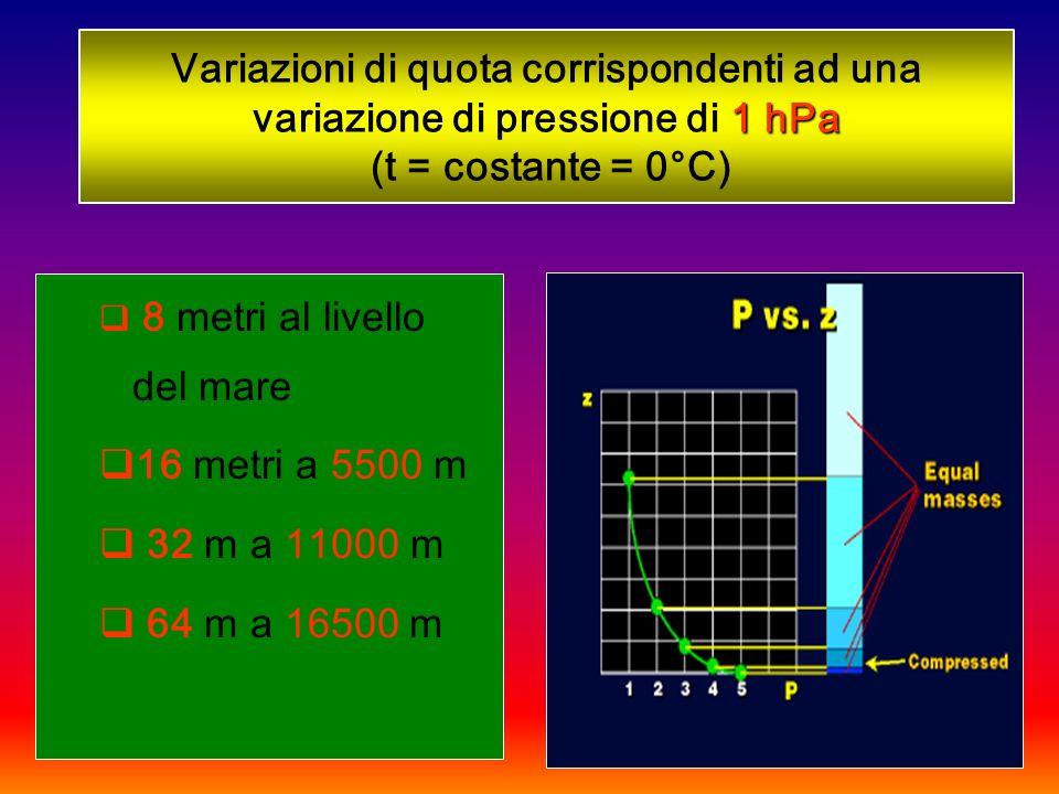 1 hPa Variazioni di quota corrispondenti ad una variazione di pressione di 1 hPa (t = costante = 0°C) 8 metri al livello del mare 16 metri a 5500 m 32