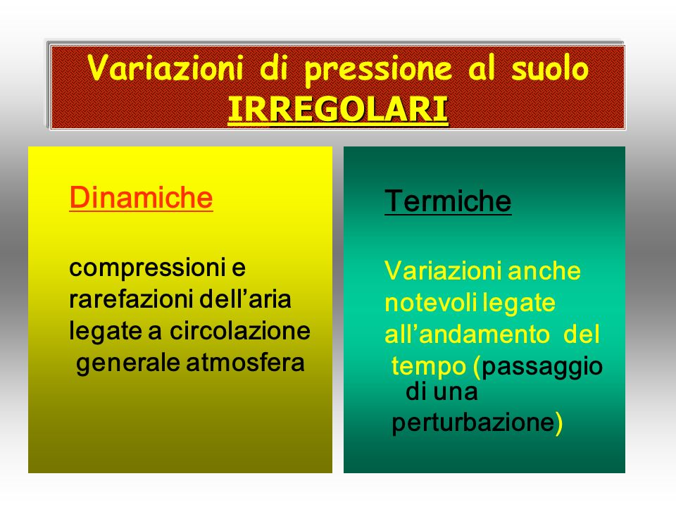 REGOLARI Variazioni di pressione al suolo IRREGOLARI Dinamiche compressioni e rarefazioni dellaria legate a circolazione generale atmosfera Termiche V