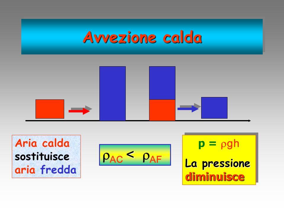 Aria calda sostituisce aria fredda < AC < AF p = gh La pressione diminuisce p = gh La pressione diminuisce