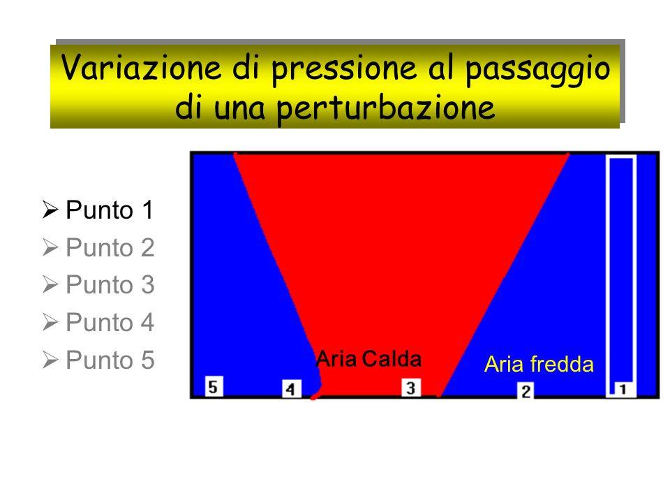 Variazione di pressione al passaggio di una perturbazione Punto 1 Punto 2 Punto 3 Punto 4 Punto 5 Aria Calda Aria fredda