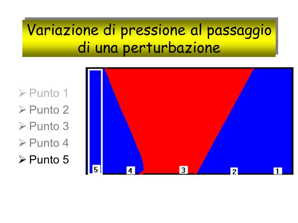 Variazione di pressione al passaggio di una perturbazione Punto 1 Punto 2 Punto 3 Punto 4 Punto 5