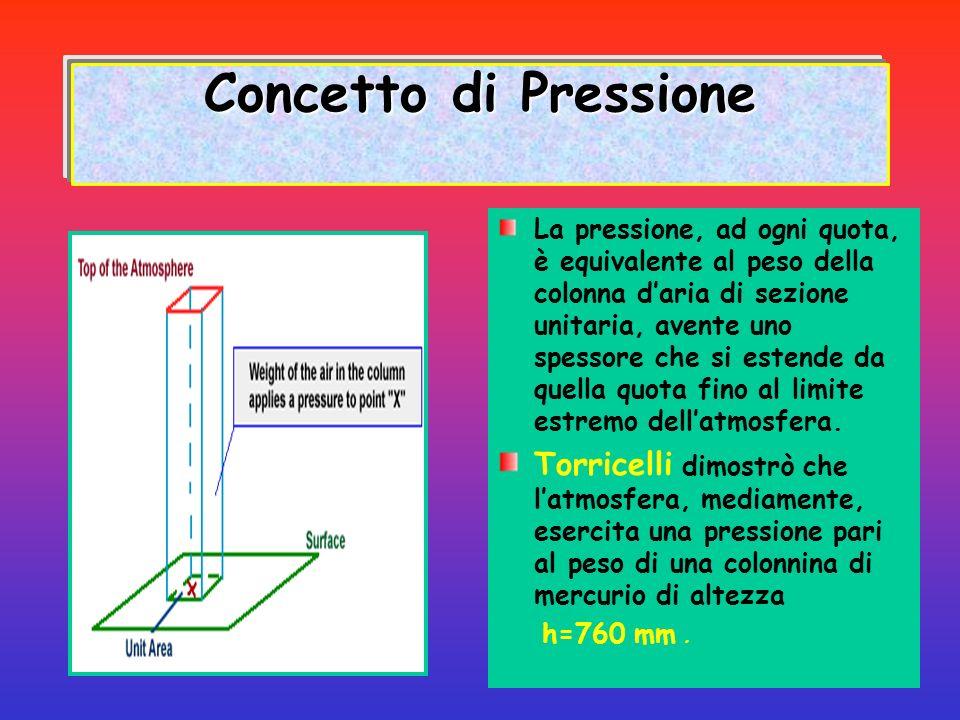 Concetto di Pressione La pressione, ad ogni quota, è equivalente al peso della colonna daria di sezione unitaria, avente uno spessore che si estende d