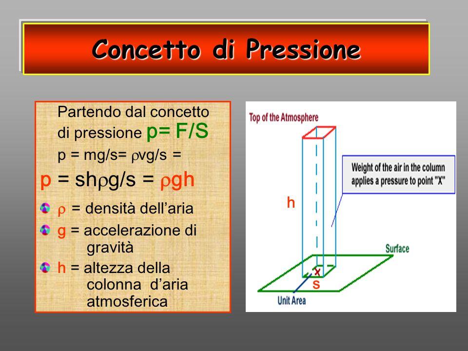 Concetto di Pressione Partendo dal concetto di pressione p= F/S p = mg/s= vg/s = p = sh g/s = gh = densità dellaria g = accelerazione di gravità h = a