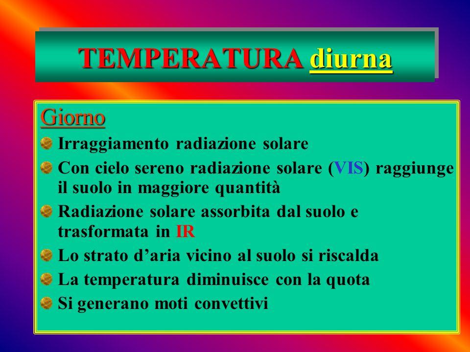 TEMPERATURA diurna Giorno Irraggiamento radiazione solare Con cielo sereno radiazione solare (VIS) raggiunge il suolo in maggiore quantità Radiazione