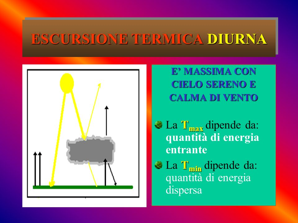 ESCURSIONE TERMICA DIURNA E MASSIMA CON CIELO SERENO E CALMA DI VENTO T max La T max dipende da: quantità di energia entrante T min La T min dipende d