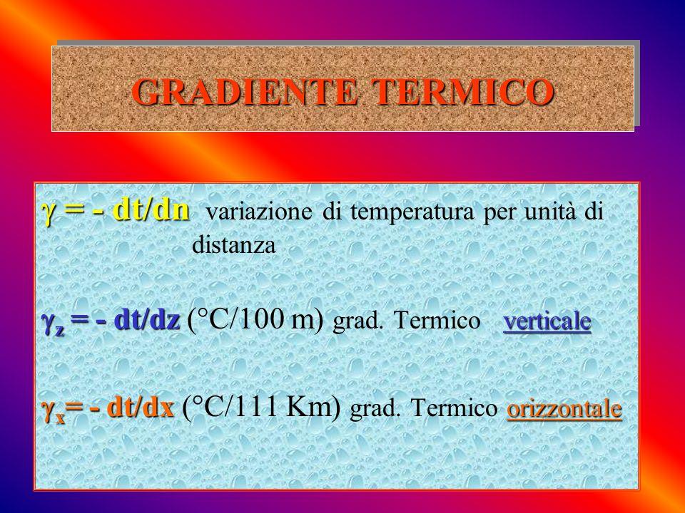 GRADIENTE TERMICO = - dt/dn = - dt/dn variazione di temperatura per unità di distanza z = - dt/dz verticale z = - dt/dz (°C/100 m) grad. Termico verti
