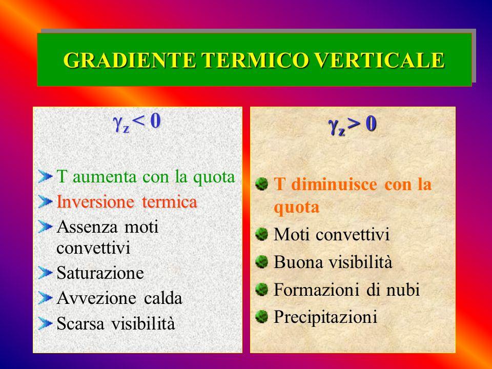 GRADIENTE TERMICO VERTICALE z < 0 z < 0 T aumenta con la quota Inversione termica Assenza moti convettivi Saturazione Avvezione calda Scarsa visibilit