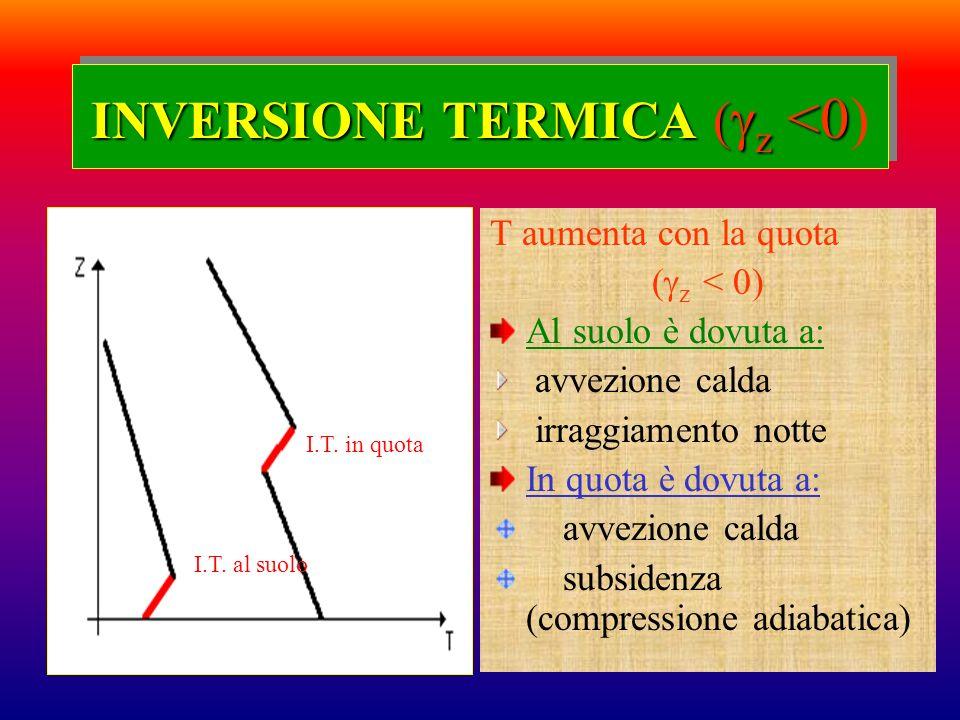 INVERSIONE TERMICA ( z <0 INVERSIONE TERMICA ( z <0) T aumenta con la quota ( z < 0) Al suolo è dovuta a: avvezione calda irraggiamento notte In quota