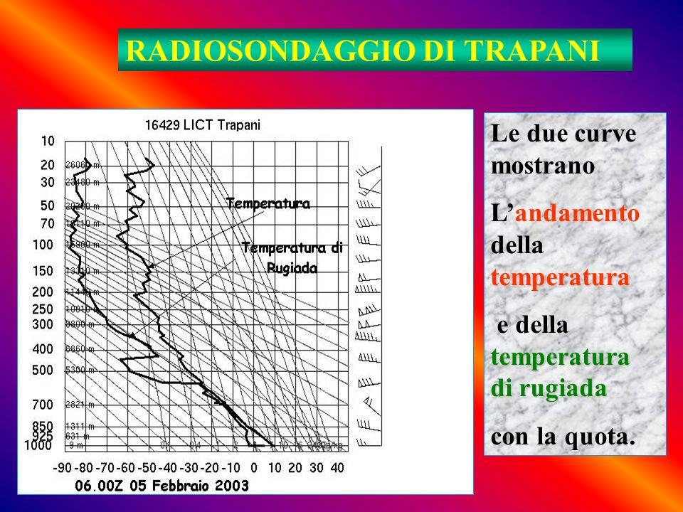 RADIOSONDAGGIO DI TRAPANI Le due curve mostrano temperatura Landamento della temperatura temperatura di rugiada e della temperatura di rugiada con la