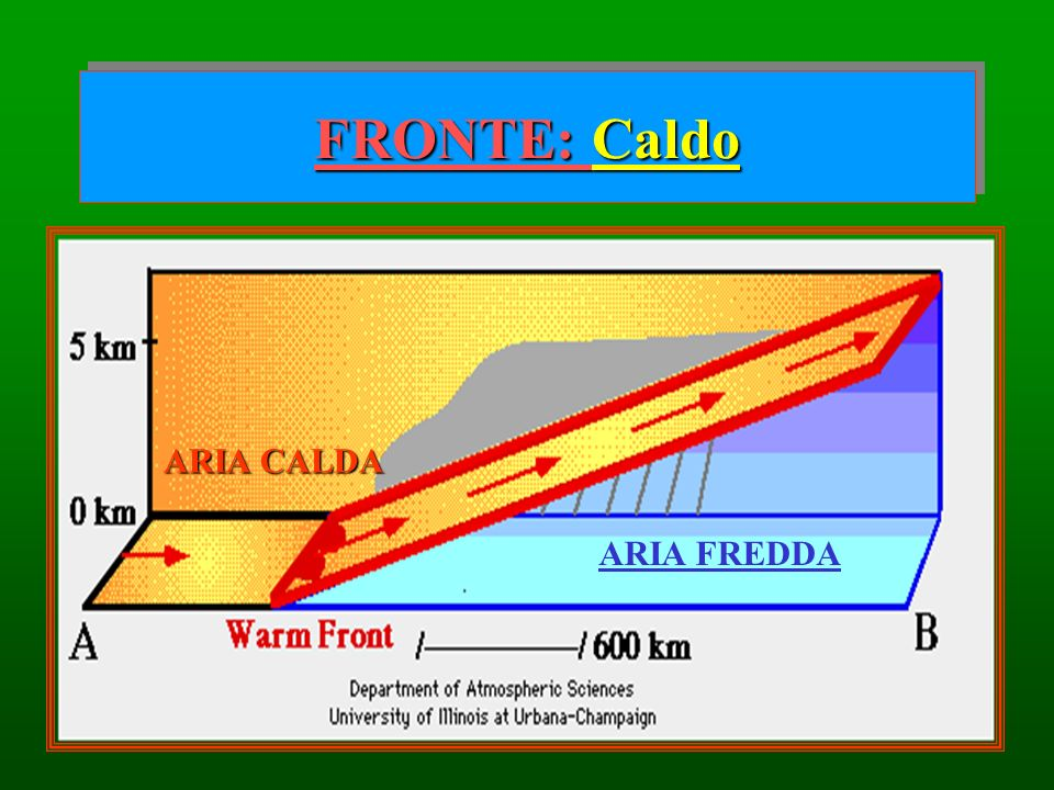 FRONTE: Caldo ARIA FREDDA ARIA CALDA