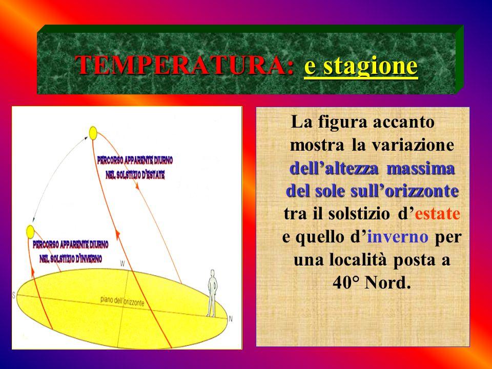 TEMPERATURA: e stagione dellaltezza massima del sole sullorizzonte La figura accanto mostra la variazione dellaltezza massima del sole sullorizzonte t