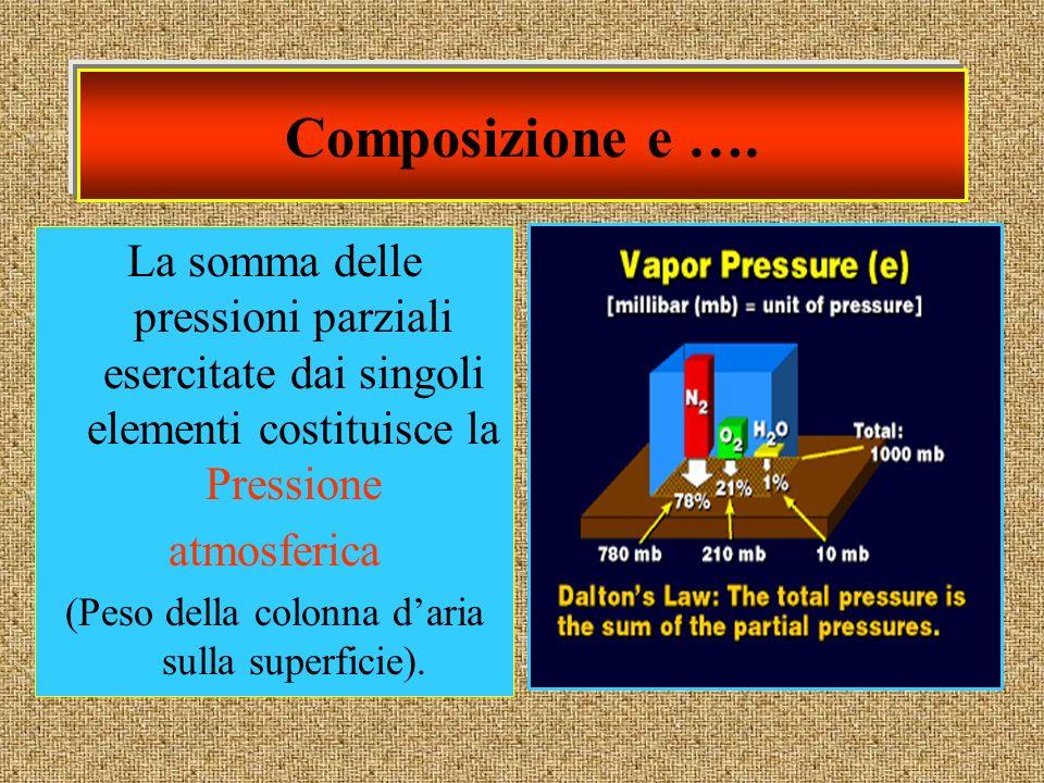 Composizione e …. La somma delle pressioni parziali esercitate dai singoli elementi costituisce la Pressione atmosferica (Peso della colonna daria sul