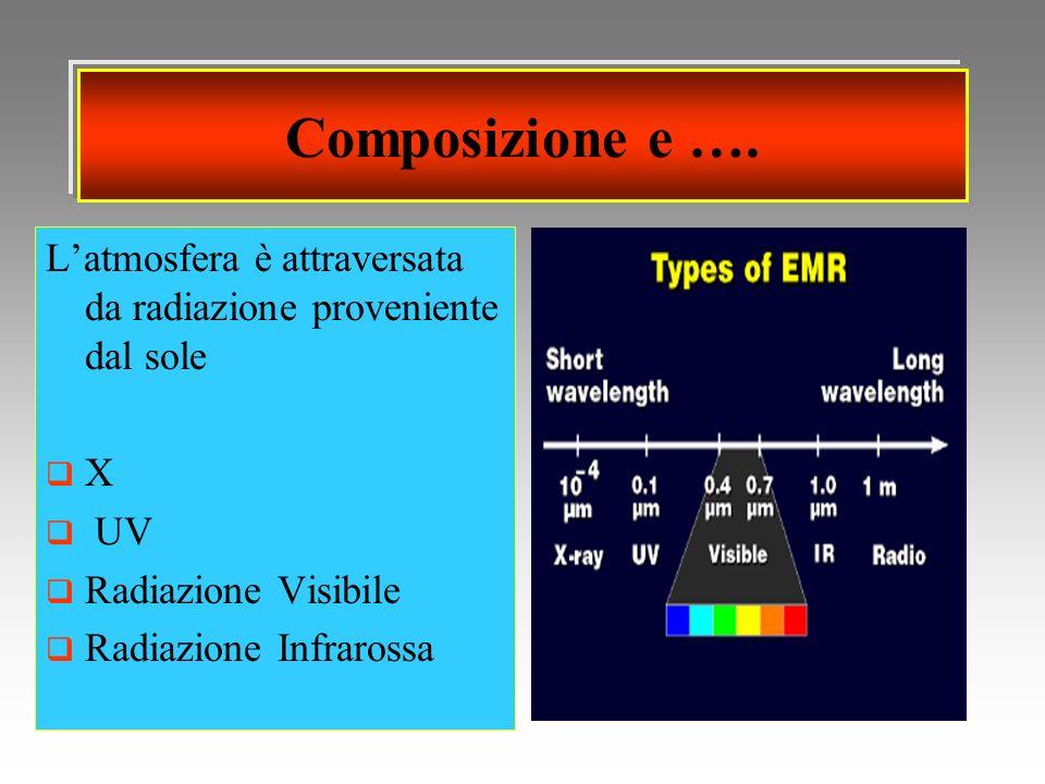 Composizione e …. Latmosfera è attraversata da radiazione proveniente dal sole X UV Radiazione Visibile Radiazione Infrarossa