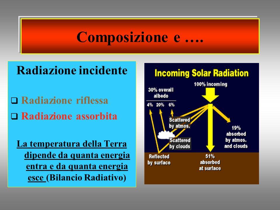 Composizione e …. Radiazione incidente Radiazione riflessa Radiazione assorbita La temperatura della Terra dipende da quanta energia entra e da quanta