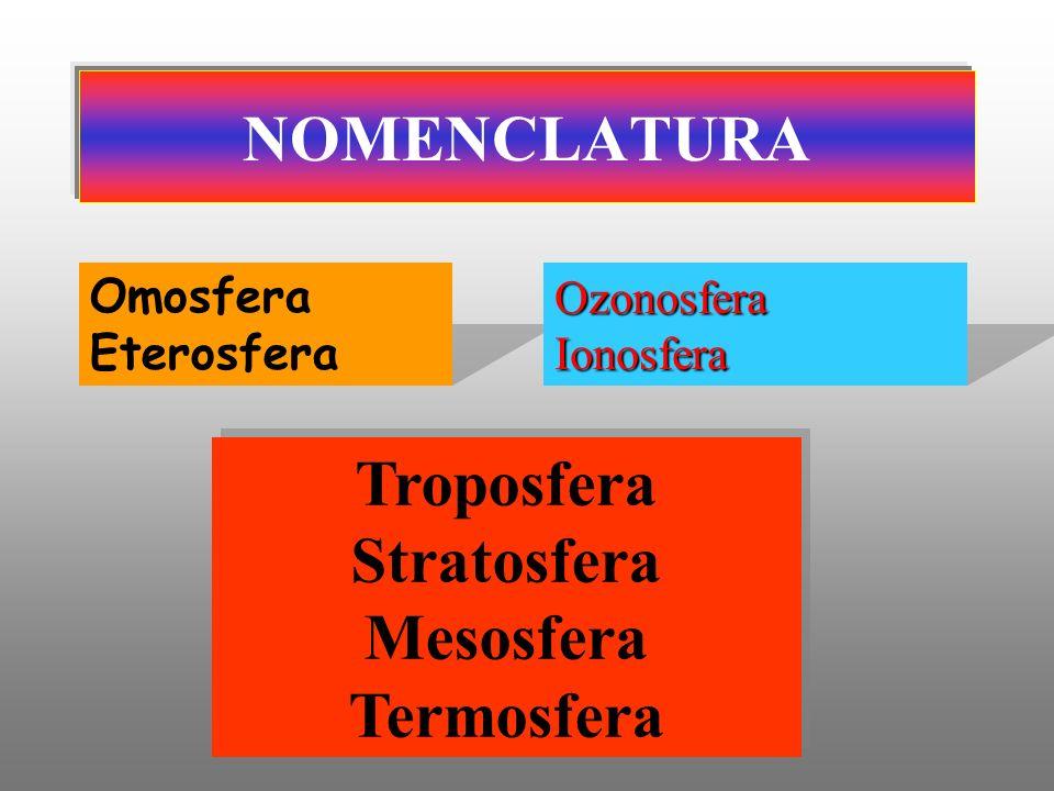 NOMENCLATURA Omosfera Eterosfera Ozonosfera Ionosfera Troposfera Stratosfera Mesosfera Termosfera