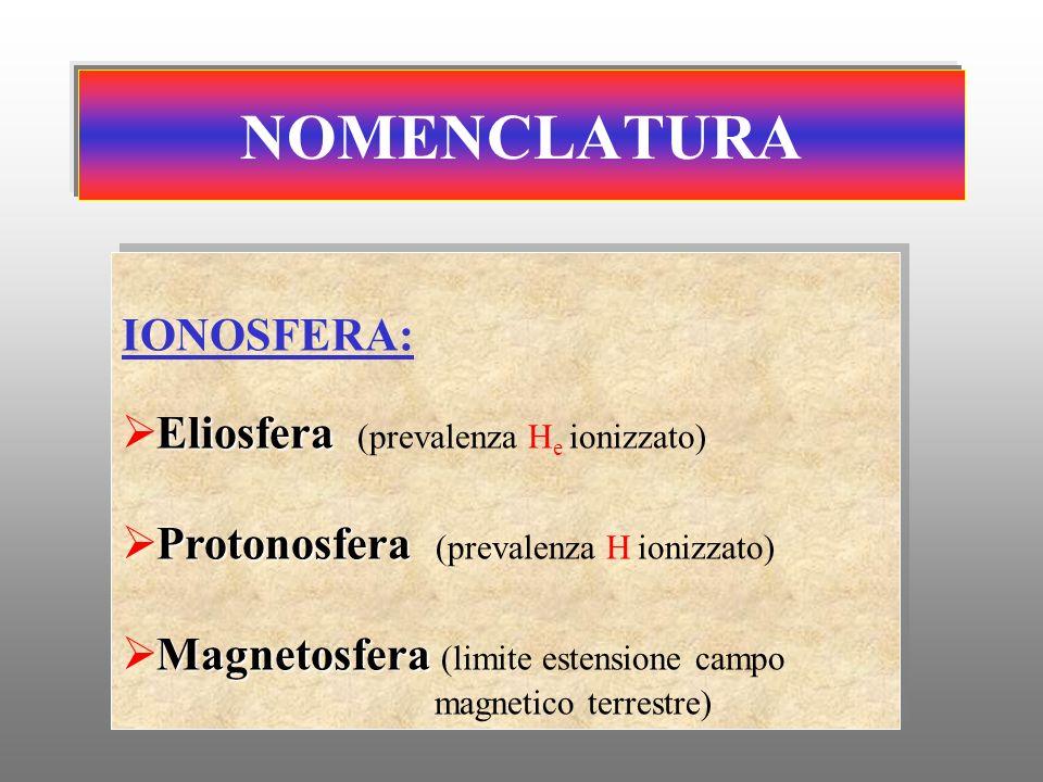 NOMENCLATURA IONOSFERA: Eliosfera Eliosfera (prevalenza H e ionizzato) Protonosfera Protonosfera (prevalenza H ionizzato) Magnetosfera Magnetosfera (l