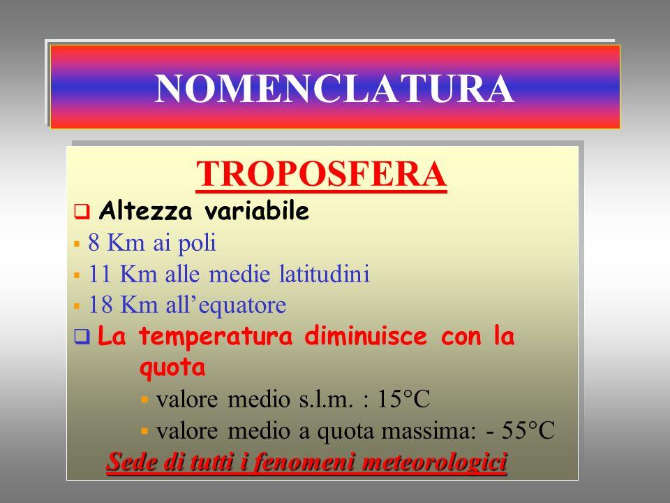 NOMENCLATURA TROPOSFERA Altezza variabile 8 Km ai poli 11 Km alle medie latitudini 18 Km allequatore La temperatura diminuisce con la quota valore med