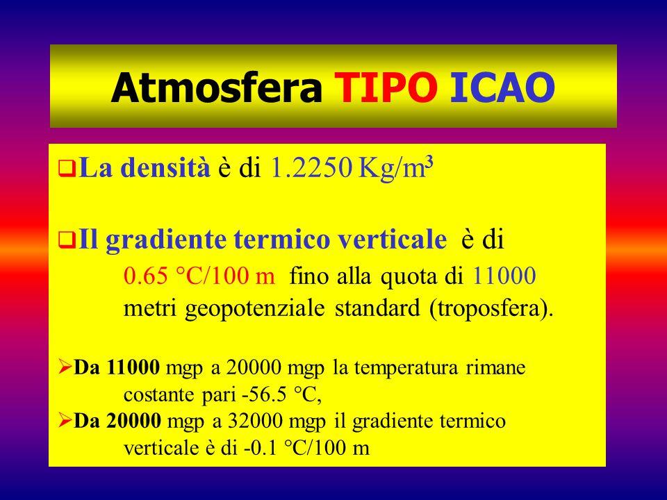 Atmosfera TIPO ICAO La densità è di 1.2250 Kg/m 3 Il gradiente termico verticale è di 0.65 °C/100 m fino alla quota di 11000 metri geopotenziale stand