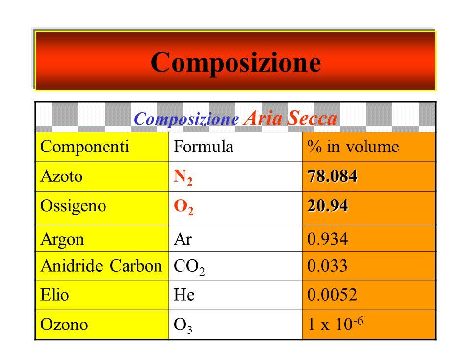 Composizione Composizione Aria Secca ComponentiFormula% in volume AzotoN2N278.084 OssigenoO2O220.94 ArgonAr0.934 Anidride CarbonCO 2 0.033 ElioHe0.005