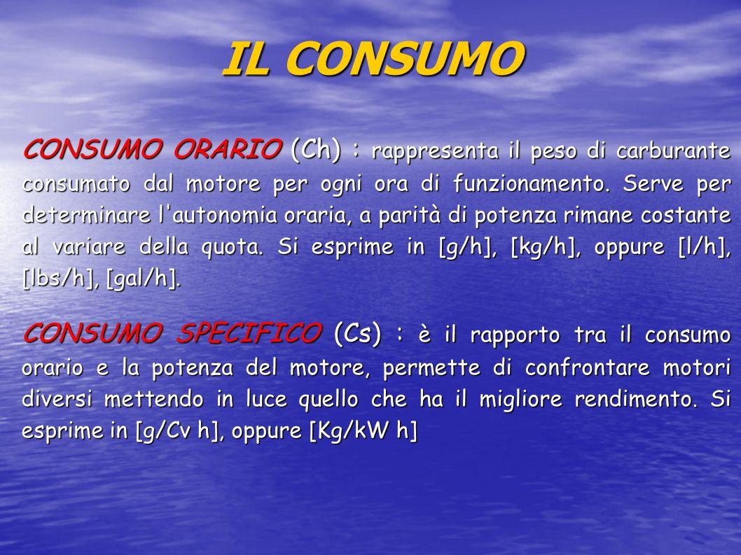 IL CONSUMO CONSUMO ORARIO (Ch) : rappresenta il peso di carburante consumato dal motore per ogni ora di funzionamento.