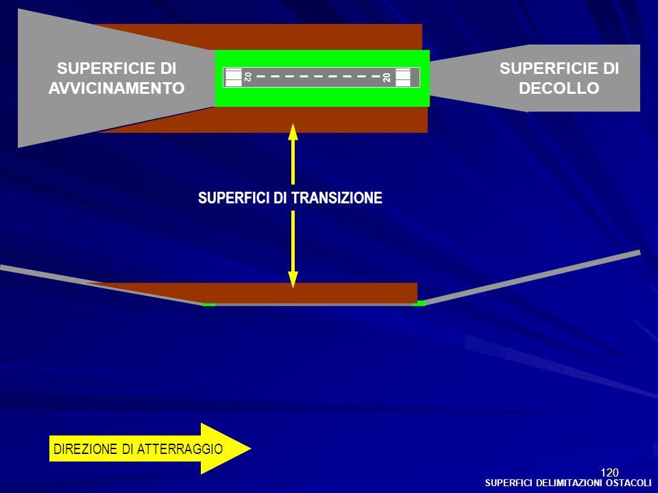 120 02 20 DIREZIONE DI ATTERRAGGIO SUPERFICIE DI AVVICINAMENTO SUPERFICIE DI DECOLLO SUPERFICI DELIMITAZIONI OSTACOLI SUPERFICI DI TRANSIZIONE