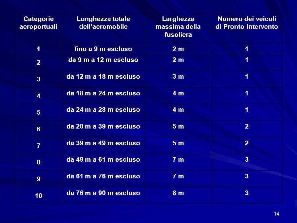 14 Categorie aeroportuali Lunghezza totale dellaeromobile Larghezza massima della fusoliera Numero dei veicoli di Pronto Intervento 1 fino a 9 m esclu