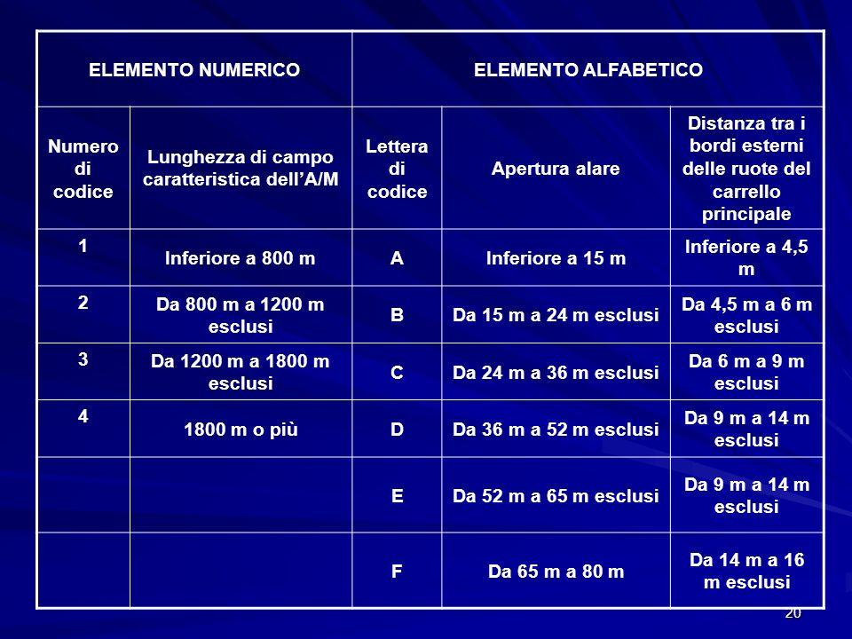 20 ELEMENTO NUMERICOELEMENTO ALFABETICO Numero di codice Lunghezza di campo caratteristica dellA/M Lettera di codice Apertura alare Distanza tra i bor