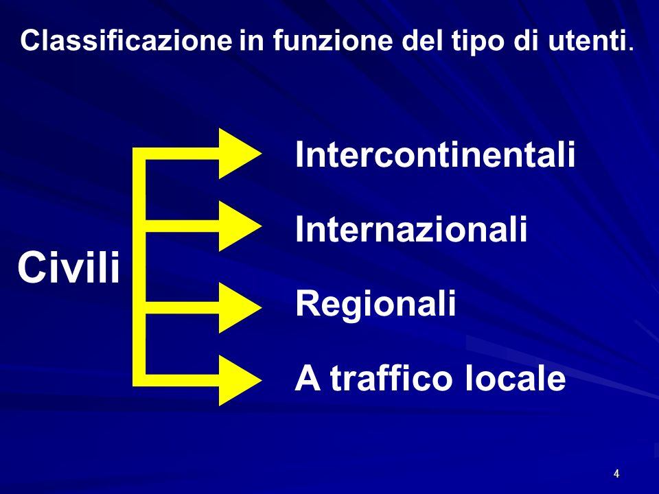 4 Classificazione in funzione del tipo di utenti. Civili Intercontinentali Internazionali Regionali A traffico locale