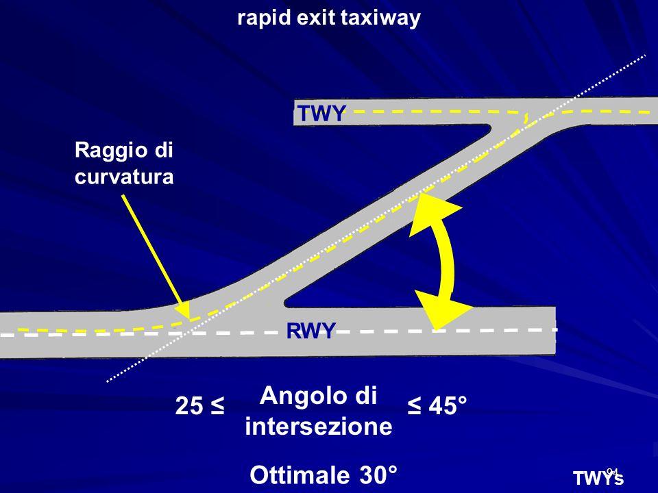 94 TWYs Angolo di intersezione 45°25 Ottimale 30° Raggio di curvatura RWY TWY rapid exit taxiway