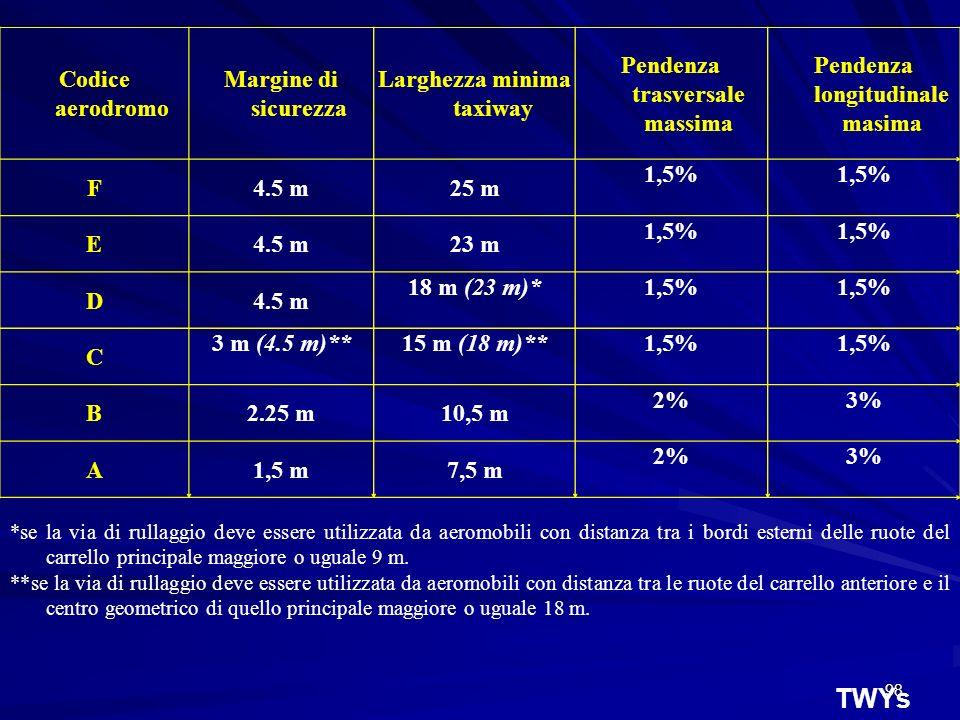 98 TWYs Codice aerodromo Margine di sicurezza Larghezza minima taxiway Pendenza trasversale massima Pendenza longitudinale masima F4.5 m25 m 1,5% E4.5