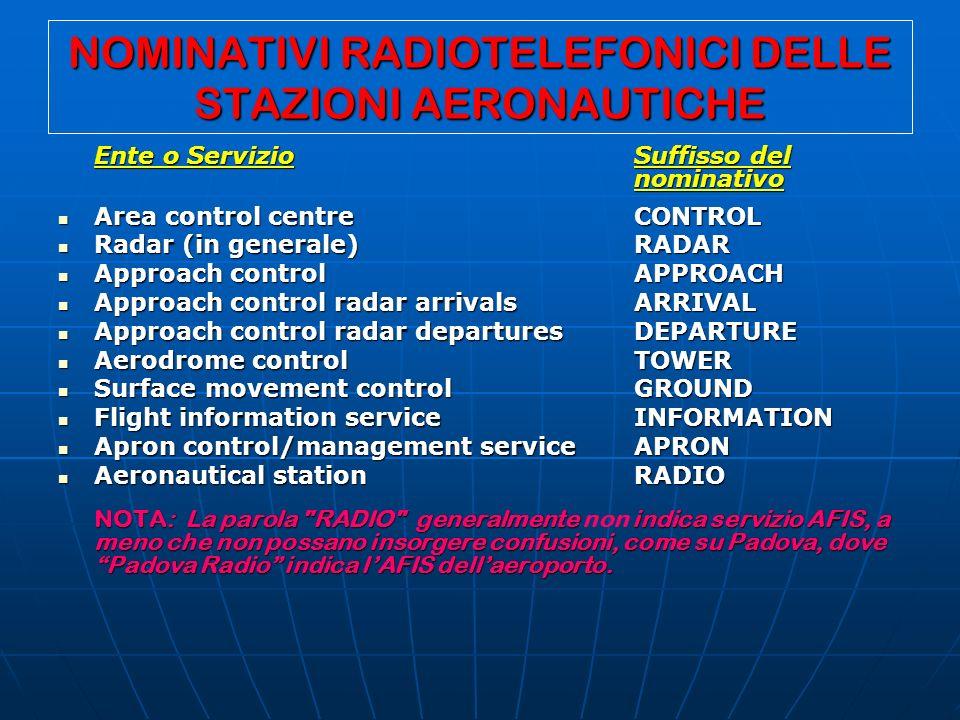 NOMINATIVI RADIOTELEFONICI DELLE STAZIONI AERONAUTICHE Ente o ServizioSuffisso del nominativo Area control centreCONTROL Area control centreCONTROL Ra