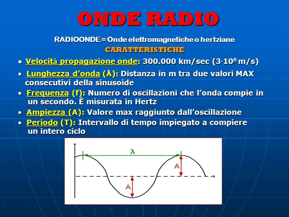 ONDE RADIO Per la misura delle frequenze si usano i multipli dellHertz: KiloHertz (kHz)=1.000 Hz=10 3 Hz; KiloHertz (kHz)=1.000 Hz=10 3 Hz; MegaHertz (MHz)=1.000.000 Hz=10 6 Hz; MegaHertz (MHz)=1.000.000 Hz=10 6 Hz; GigaHertz (GHz)=1.000.000.000 Hz=10 9 Hz GigaHertz (GHz)=1.000.000.000 Hz=10 9 Hz SPETTRO ONDE RADIO 3 kHz ÷ 300 GHz Onde con f=1 GHZ o più: = Microonde