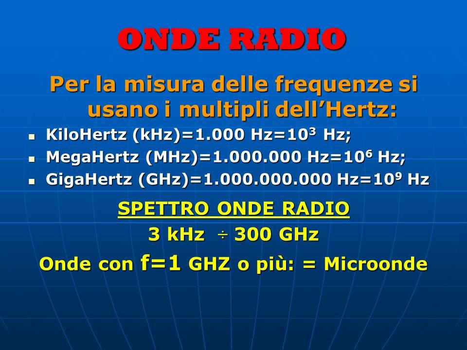 ONDE RADIO Per la misura delle frequenze si usano i multipli dellHertz: KiloHertz (kHz)=1.000 Hz=10 3 Hz; KiloHertz (kHz)=1.000 Hz=10 3 Hz; MegaHertz