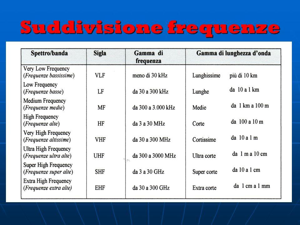 Suddivisione frequenze