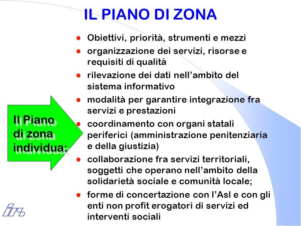 IL PIANO DI ZONA l Obiettivi, priorità, strumenti e mezzi l organizzazione dei servizi, risorse e requisiti di qualità l rilevazione dei dati nellambi