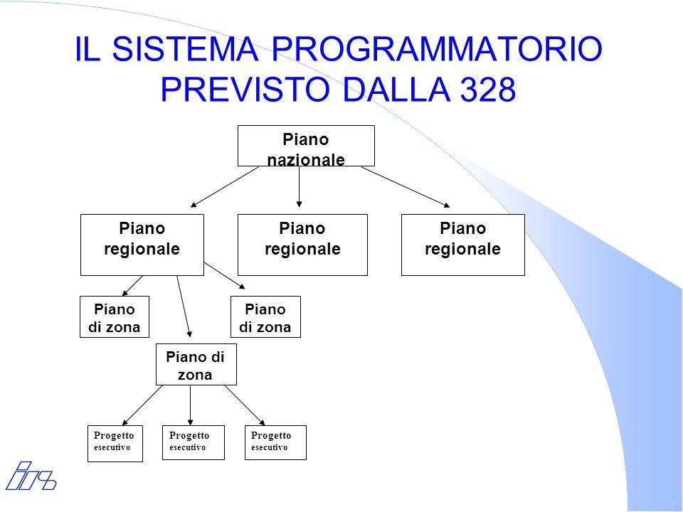 IL SISTEMA PROGRAMMATORIO PREVISTO DALLA 328 Piano nazionale Piano regionale Piano di zona Progetto esecutivo Piano regionale Piano di zona Progetto e