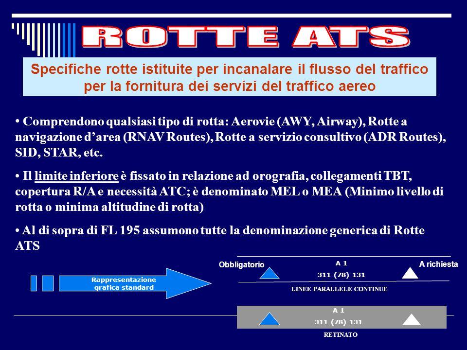 Area di controllo istituita normalmente alla confluenza di rotte ATS, nelle vicinanze di uno o più aerodromi importanti In Italia esistono 4 Aree Term