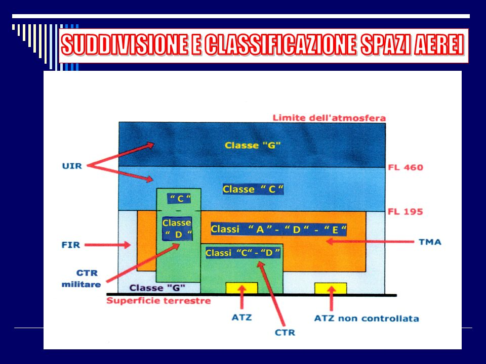 CLASSIFICAZIONE CTR e ATZ a) CTR GESTITI DA ENAV - Classi C e D in base al servizio fornito b)CTR GESTITI DALLAERONAUTICA MILITARE - Classe D fino a F