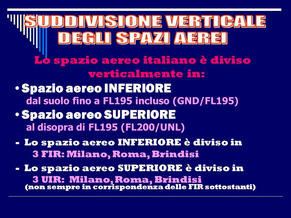 1) STRUTTURA BASE DEGLI SPAZI AEREI Regioni Informazioni Volo (FIR) Aree o Regioni di Controllo (CTA) Zone di Controllo (CTR) Zone di Traffico Aeropor