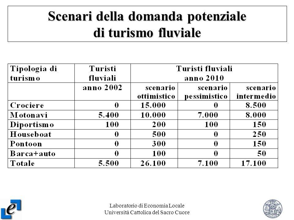 Laboratorio di Economia Locale Università Cattolica del Sacro Cuore 11 Scenari della domanda potenziale di turismo fluviale