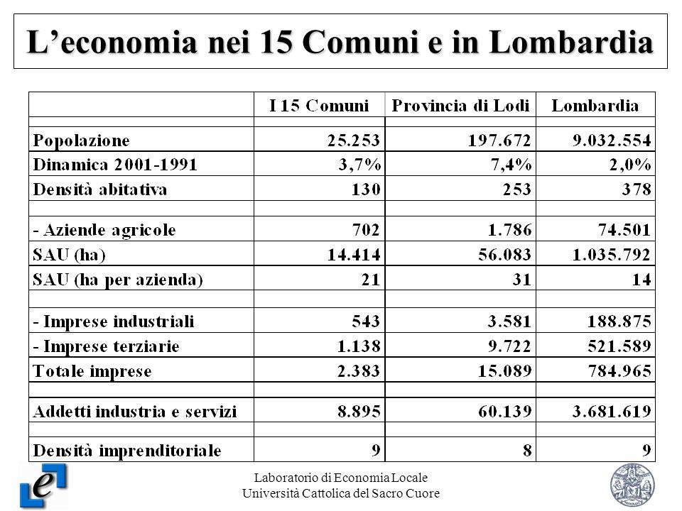 Laboratorio di Economia Locale Università Cattolica del Sacro Cuore 4 Leconomia nei 15 Comuni e in Lombardia