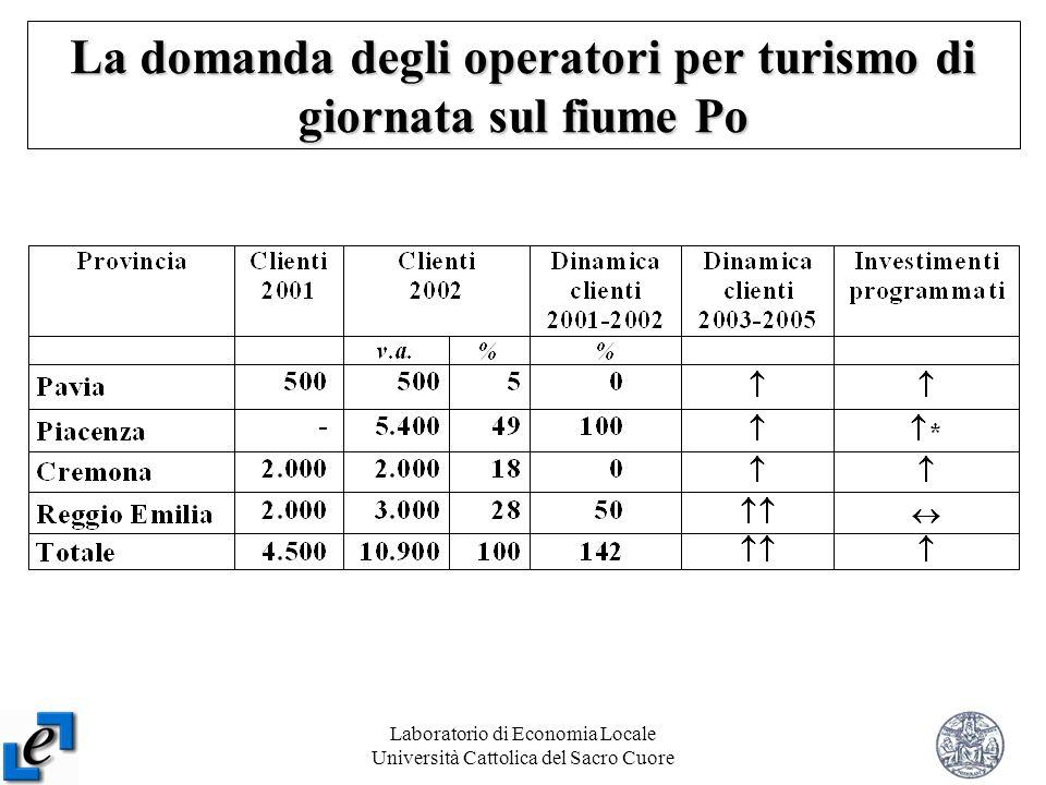 Laboratorio di Economia Locale Università Cattolica del Sacro Cuore 9 La domanda degli operatori per turismo di giornata sul fiume Po