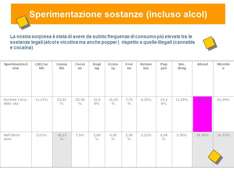 Sperimentazione sostanze (incluso alcol) Sperimentazi one LSD/ac ido Canna bis Cocai na Dopi ng Ecsta sy Eroi na Ketam ina Pop per Sm.