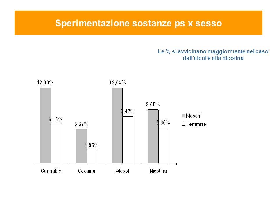 Le % si avvicinano maggiormente nel caso dellalcol e alla nicotina Sperimentazione sostanze ps x sesso