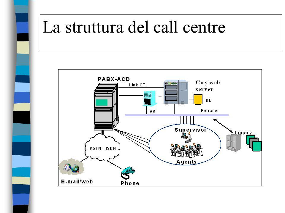 Chiama Piacenza Il miglioramento del rapporto tra PA e i cittadini passa attraverso la costituzione di infrastrutture semplificate di contatto e comunicazione La creazione di un unico call centre provinciale virtuale La creazione di un URP telematico multiente