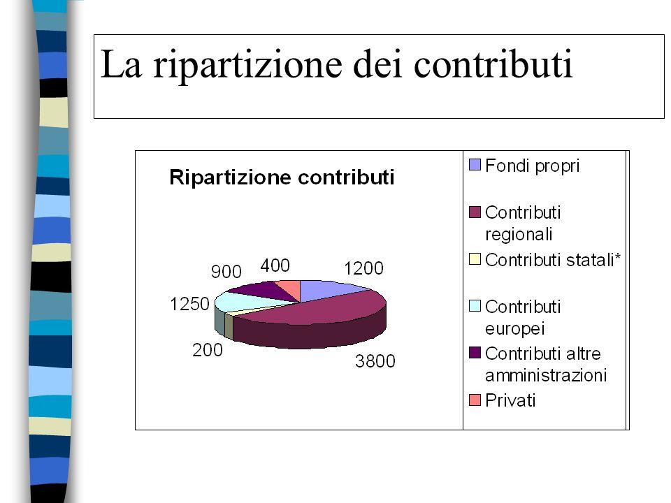 Il budget del PTP Lire 7.750.000.000