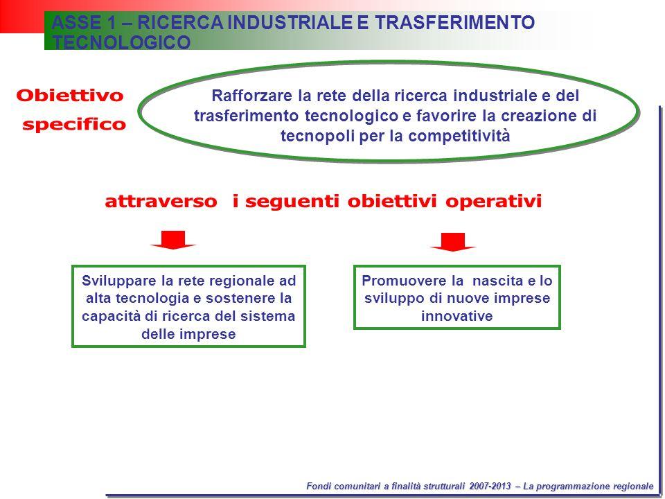 Fondi comunitari a finalità strutturali 2007-2013 – La programmazione regionale ASSE 1 – RICERCA INDUSTRIALE E TRASFERIMENTO TECNOLOGICO Sviluppare la rete regionale ad alta tecnologia e sostenere la capacità di ricerca del sistema delle imprese Promuovere la nascita e lo sviluppo di nuove imprese innovative Rafforzare la rete della ricerca industriale e del trasferimento tecnologico e favorire la creazione di tecnopoli per la competitività