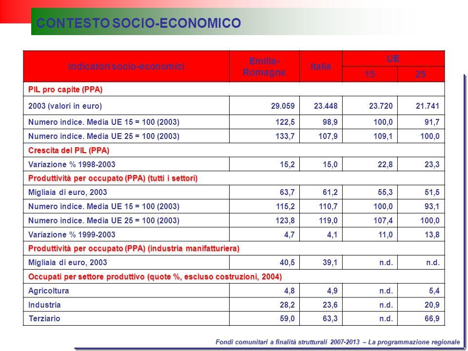 Fondi comunitari a finalità strutturali 2007-2013 – La programmazione regionale ASSE 1 – RICERCA INDUSTRIALE E TRASFERIMENTO TECNOLOGICO Creazione di tecnopoli per la ricerca industriale e il trasferimento tecnologico Sviluppare la rete regionale ad alta tecnologia e sostenere la capacità di ricerca del sistema delle imprese Università, enti ed organismi di ricerca e loro consorzi, enti locali e Regione Emilia-Romagna Procedure negoziali Sostegno a progetti di ricerca collaborativa delle PMI con laboratori di ricerca e centri per linnovazione Bandi PMI in forma singola o associata, in collaborazione con Università, laboratori, enti ed organismi di ricerca, grandi imprese.